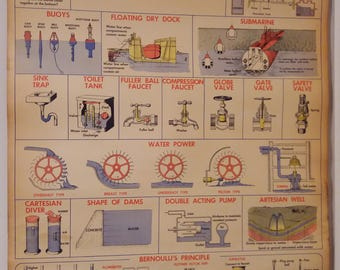 1951 W.M. Welches Manufacturing: Applications of Mechanics of Liquids Poster