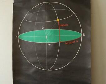 Original SCIENTIFIC TECHNICAL Vintage German School Wall Chart HORIZON System Graphic Rare Educational