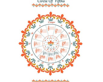 Music Theory/ Circle of Fifths/  Graphic Art Print / Wood Frame/ Magnet Frame
