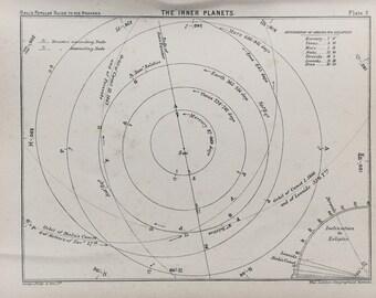 solar system 1890s - photo #4