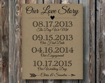 PRINTABLE Our Love Story Sign- Rustic Wedding Sign-Personalized Wedding Reception,Rehearsal Dinner,Engagement Sign-Important Life Dates-R2