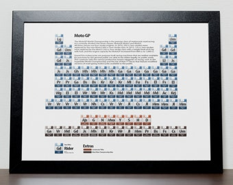 Moto Gp Periodic Table Poster (Updated with 2016 Champion)