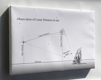 Canvas 24x36; Navigation By Observing Lunar Distance At Sea