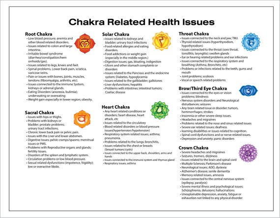 Chakra Related Health Issues Printable Chart Illustrated