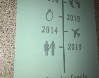 Family timeline print.