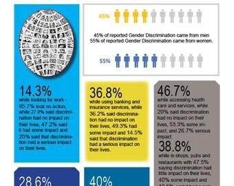 Discrimination Infographic