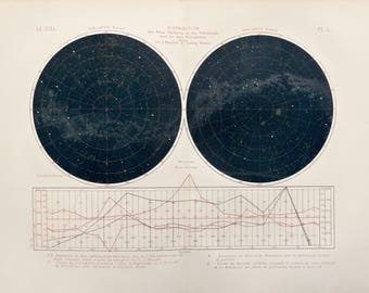 1877.Astronomy.Antique print Lithograph.Star clusters and nebulae of two hemispheres.140 years old.Astronomy print.13.7x7 ins, 35x26cm