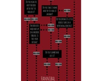 Which HANNIBAL Character are YOU POSTER
