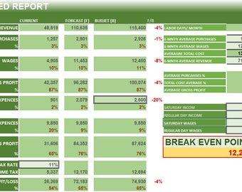 control expenses, stop losing money, predict profit, finanacial management