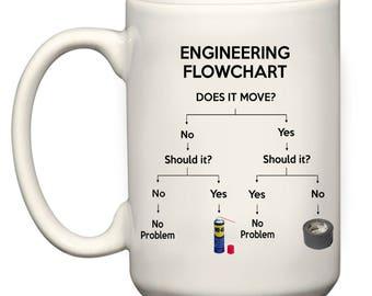 Engineering Flowchart 15oz Big Mug el Grande Large gift cup present for Engineer