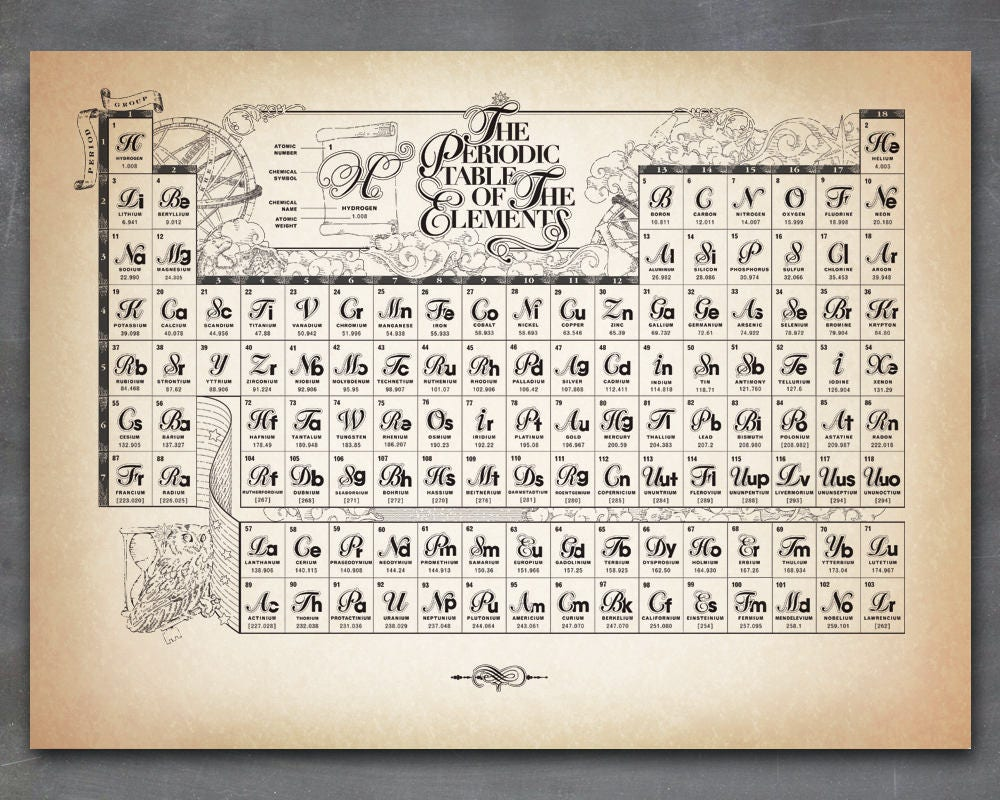 Periodic table of the chemical elements ancient style zoom gamestrikefo Image collections