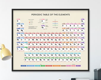 Periodic Table, UPDATED Periodic Table, Periodic Table of Elements, Periodic Table Poster, Periodic Table Wall Art, Chemistry Science Poster