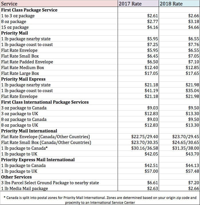 2018 Shipping Rate Changes And Updates For The US Postal