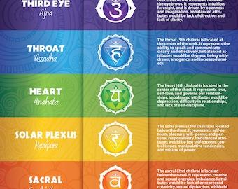 Seven Chakras Poster #18