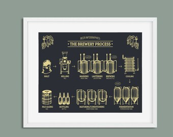 Beer Brewing Print, Beer Wall Art, Beer Poster, Beer Print, Brewery Art, Beer Brewing, Beer Art, Gift for Dad, Gift for Boyfriend, Beer