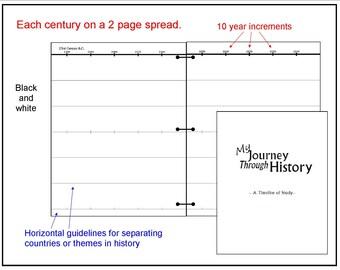 Journey Through History Timeline