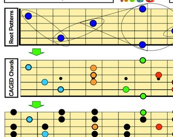 Root Patterns, Octaves and Pentatonic Boxes: A Guitar Player's Visual Guide