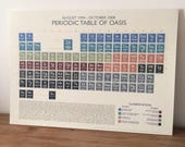 OASIS - PERIODIC table