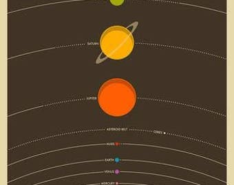 The Solar System - poster
