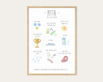 Tips For Balancing Pitta, A3 & A4 Dosha, Ayurveda, Poster