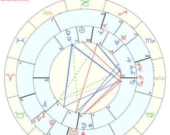 Synastry Reading - 30 minutes
