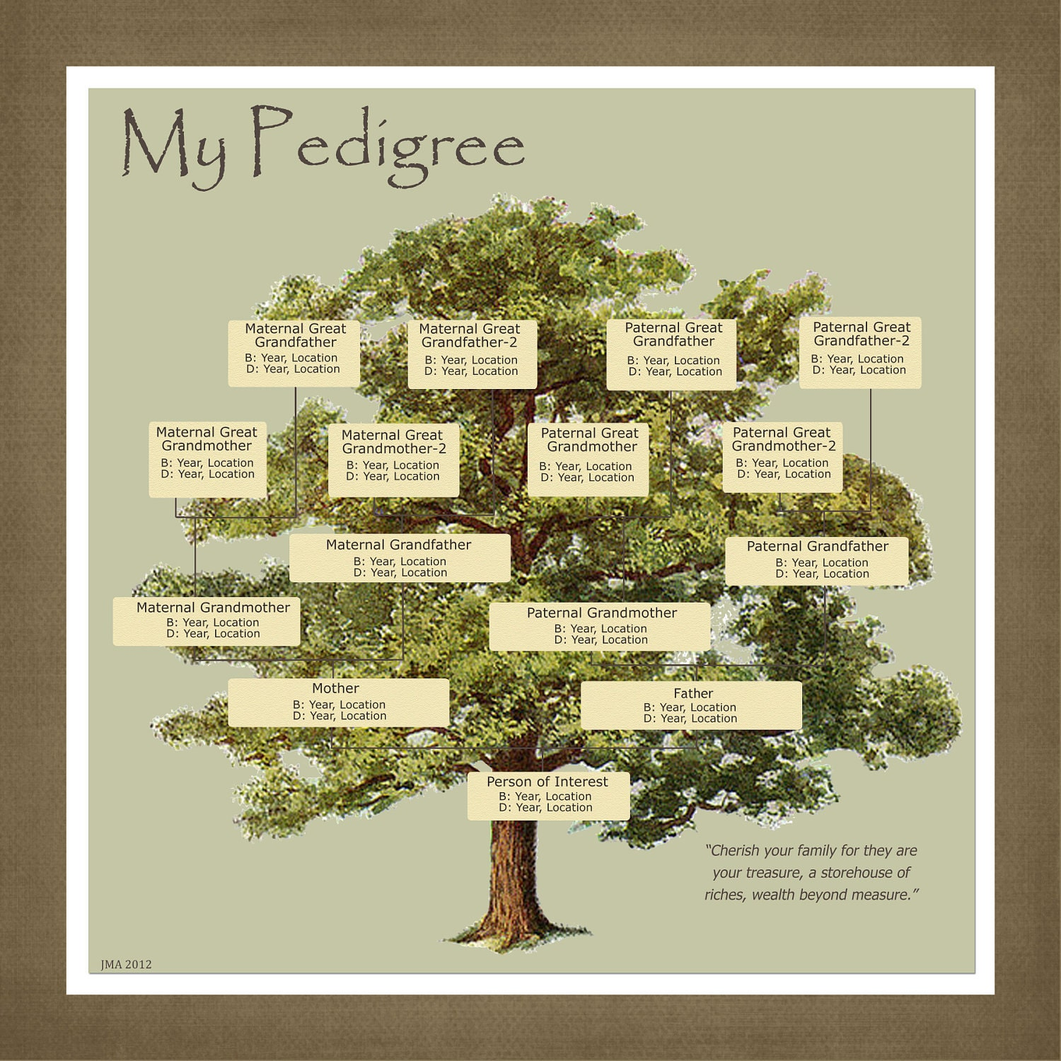Items similar to personalized pedigree family tree gift for Family tree gifts personalized