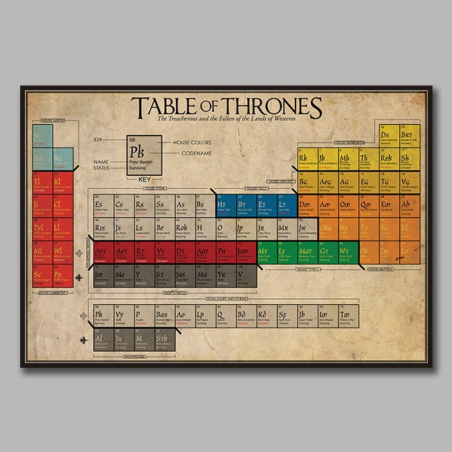 14 tablas peridicas muy curiosas the science watcher la tabla de tronos urtaz Image collections