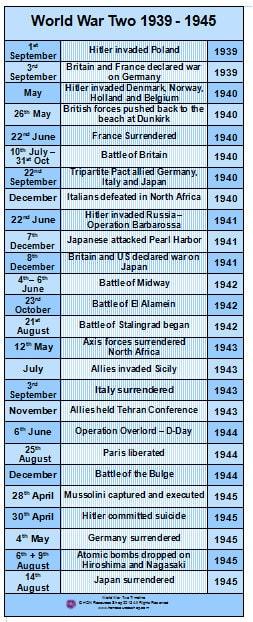 Timeline of wwii major events