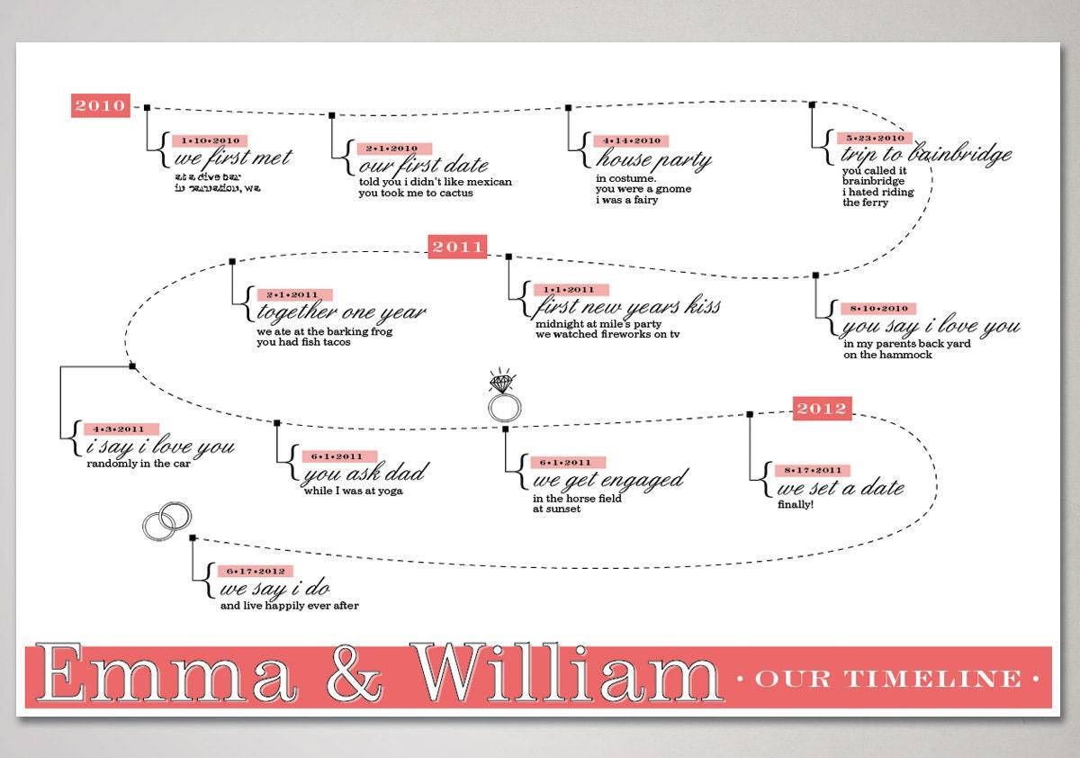 Items Similar To Love Timeline Wedding Decor